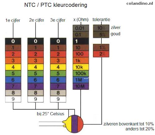 Kleurcode NTC