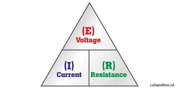 De wet van Ohm is een formule die wordt gebruikt om de relatie te berekenen tussen elektrische spanning, elektrische stroom en weerstand in een stroomkring.