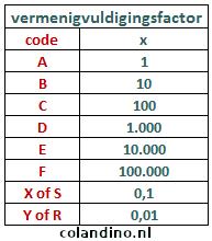 Vermenigvuldigingsfactor type 2 voor SMD-weerstanden